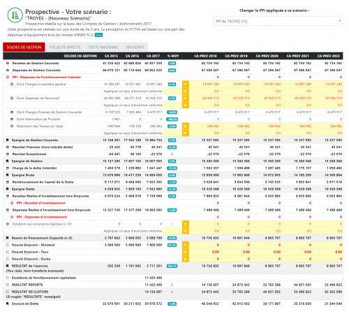 Outil complet d'analyse financière prospective des collectivités locales et territoriales