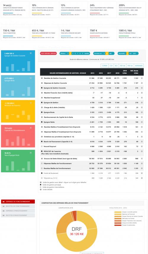 Outil complet d'analyse financière rétrospective des collectivités locales et territoriales